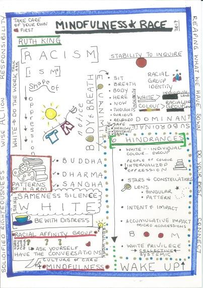 Mindfulness and Race